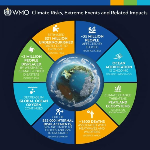 Sustainable Development Goals: State of the Global Climate